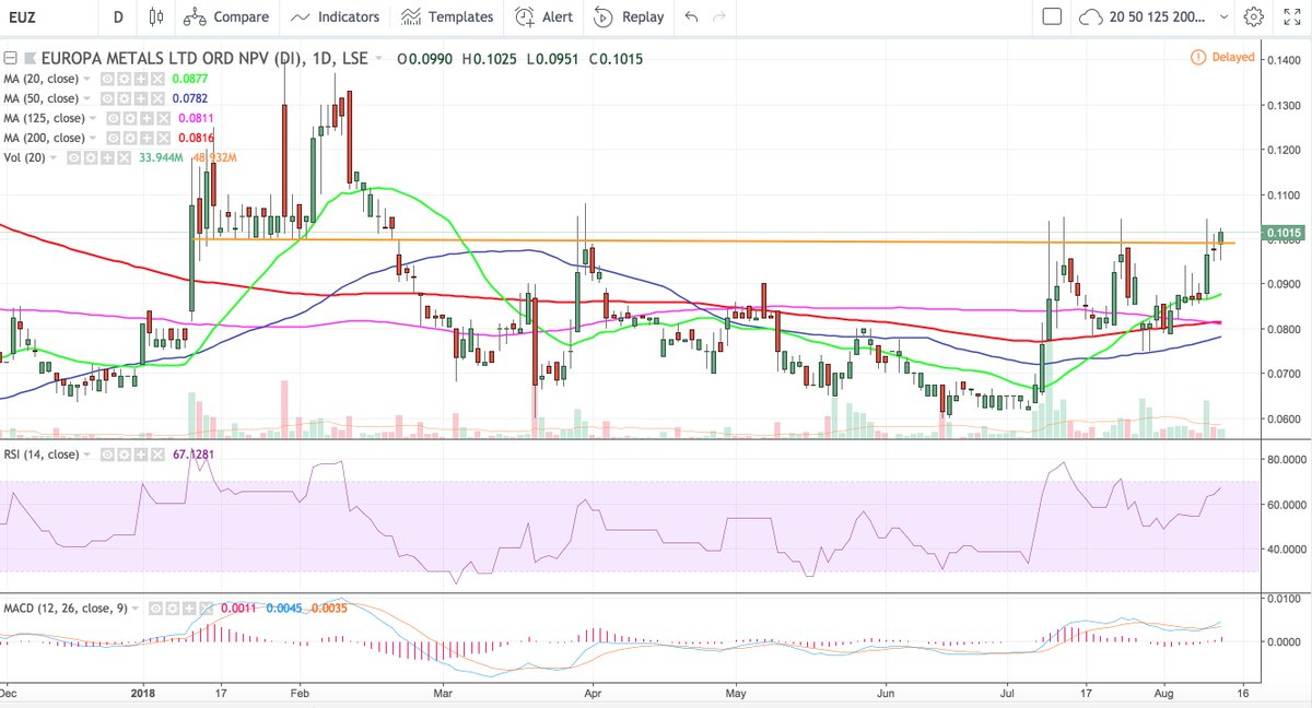 #EUZ trading above that all important 0.1p level, previous support = future resistance, which it&#39;s now broken through = support etc. Would be bullish to see a close at this level or higher.  https://www. voxmarkets.co.uk/company/EUZ/  &nbsp;  <br>http://pic.twitter.com/kMLmkgUHSX