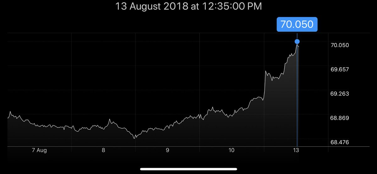 Amitabh Dubey On Twitter Congratulations Narendramodi The Usd Inr Rate Crossed 70 For First Time In Years Today