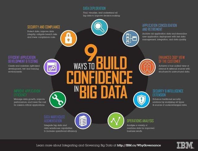 &quot;9 ways to build confidence in bigdata&quot; #Business #SocialMedia #DigitalMarketing #Smtip #ContentMarketing #SMM #SMO #SEO #SEM #Contentstrategy #GrowthHacking #InboundMarketing #InternetMarketing #Marketing #Makeyourownlane #Defstar5 #Mpgvip #OnlineMarketing #SocialMediaMarketing<br>http://pic.twitter.com/ZOJbXJAEcA