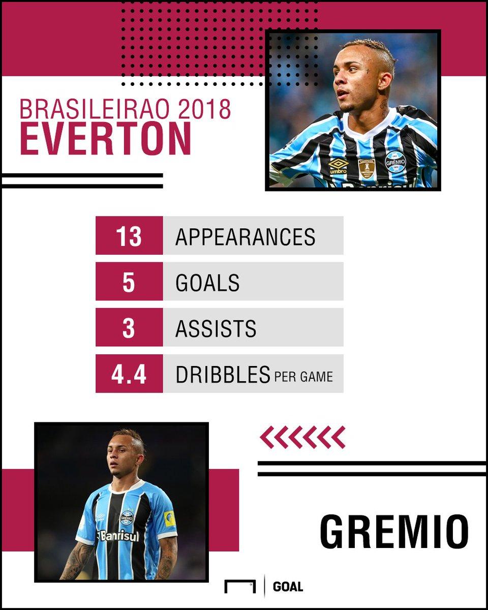 The evolution of a craque   Meet Everton, the #Gremio star catching #Brasil coach Tite&#39;s eye    http:// bit.ly/EvertonGremio  &nbsp;  <br>http://pic.twitter.com/vBRiqdpFt8