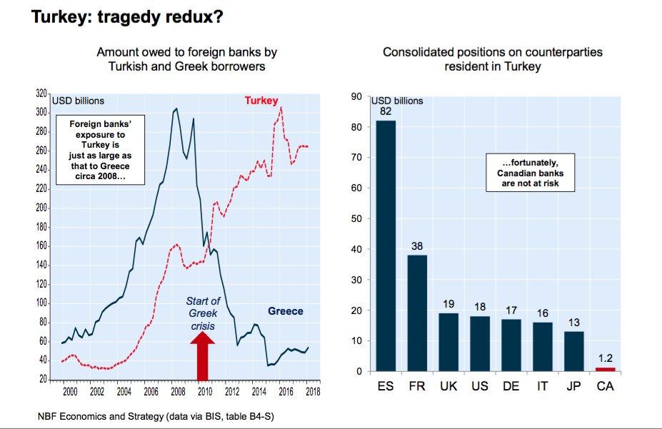 Mira Ineeessss!!!!, aquesta gràfica t´agradarà. Per un cop, S(pain) liderant un ranking internacional. Com d´Anglès no deus anar molt sobrada, t´ho tradueixo: Gràfica de països amb més exposició a Turquia.... No tinc paraules!!! @InesArrimadas @jcanadellb