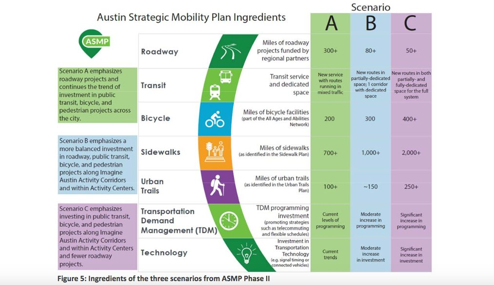 #BREAKING: Austin Strategic Mobility Plan Public Engagement Report out. Highest rated Scenario C calls for partially &amp; fully-dedicated transit lanes across system. One common theme: &#39;Rail transport is exciting &amp; desired.&#39; Report here:  http:// bit.ly/2OytqTG  &nbsp;   @CapMetroCEO #ATXRail<br>http://pic.twitter.com/MVg53BKyTf