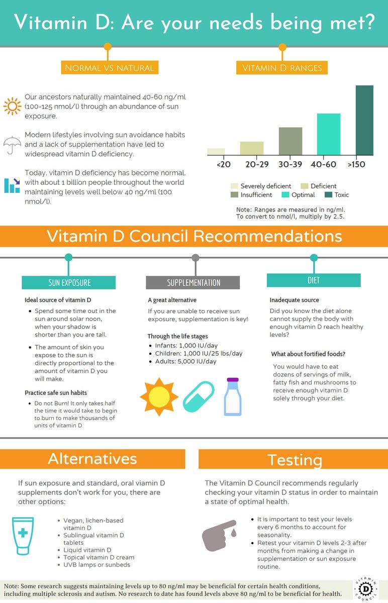 Vitamin D Council (@VitaminDCouncil)   Twitter