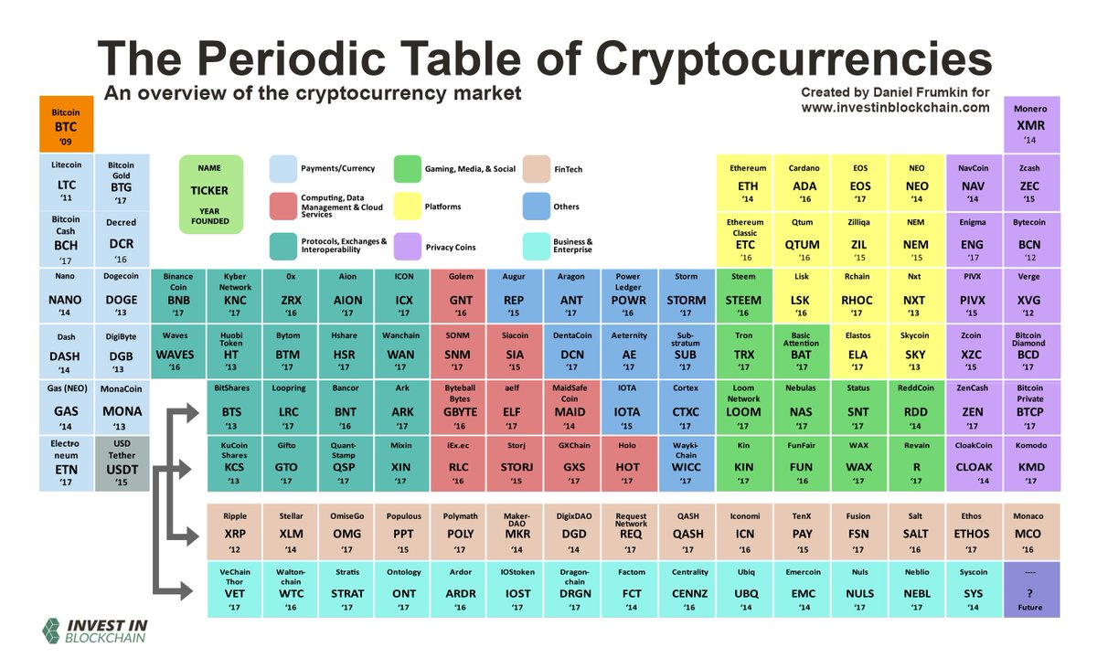 which cryptocurrency will explode next