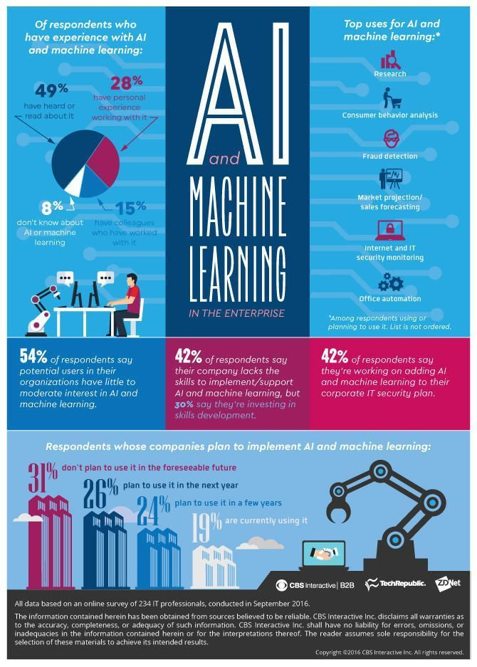 AI &amp; Machine learning in the entreprise  =&gt; https:// buff.ly/2w639V1  &nbsp;    #Ai #MachineLearning #DeepLearning  #IoT #BigData  #Tech #TechNews   via @AshleyReyesCom @athis_news @Auual @Fisher85M @AshleyReyesCom @MikeQuindazzi @GrowUrStartup @Ronald_vanLoon @Forbes @kashthefuturist<br>http://pic.twitter.com/iQB9VphHUB