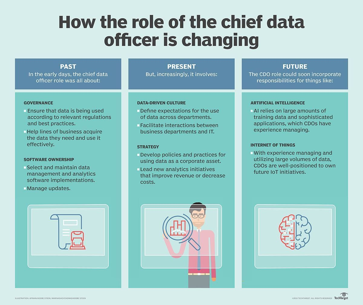 "Ronald van Loon en Twitter: ""The evolution of the chief data officer role  [#INFOGRAPHICS] by @EdBurnsTT @BizAnalyticsTT 