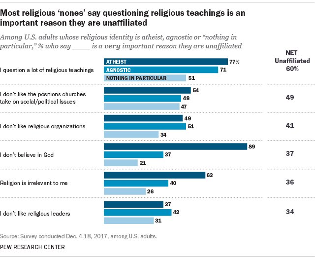 the religous unaffiliated in the article nones We find that people with religiously unaffiliated parents and those who attended similarly, while the religiously unaffiliated in a few highly developed nations report  the observation that women are more religious than men, notes hoffmann (2009: 232.