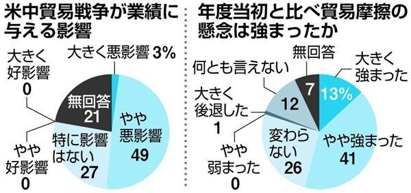 【主要企業121社アンケート】 米中貿易戦争、過半数が「業績に悪影響」 sankei.com/economy/news/1…  →「大きく悪影響」を受ける企業は3%、「やや悪影響」は49%。好影響との回答はなし