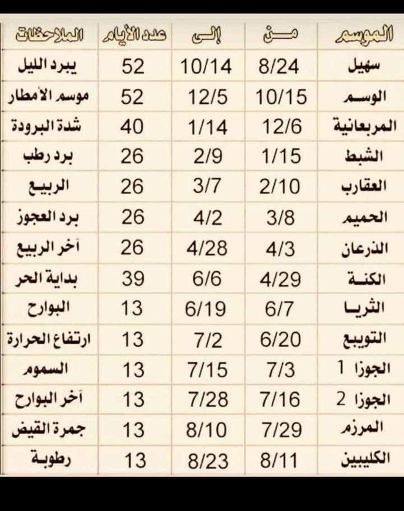 جدول ايضاحي لفصول السنة و المنازل الفلكية على هيئة صورة