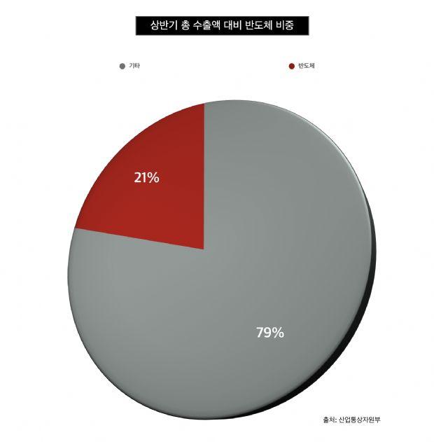 반도체 하나가 韓수출 20%...불안한 호황 https://t.co/u17lJ3mOUd