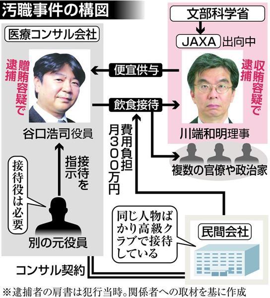 贈賄容疑で逮捕されたコンサルタント会社元役員の谷口浩司容疑者らが、毎月数百万円の接待費を負担させていた民間会社から「交際費の使い方がおかしい」と指摘されていたことが分かりました。 sankei.com/affairs/news/1…