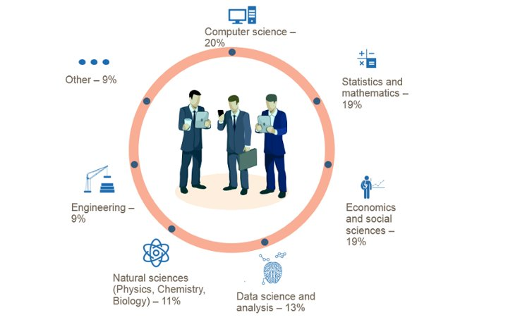 Universities and colleges still struggle to meet the growing job market demand for data scientists and companies hire intelligent candidates with different backgrounds. Link &gt;&gt;  https:// buff.ly/2EZ9Gny  &nbsp;   @KirkDBorne @DataScienceInc via @antgrasso #DataScience #AI #ML #DL<br>http://pic.twitter.com/tzA5R9ppiL