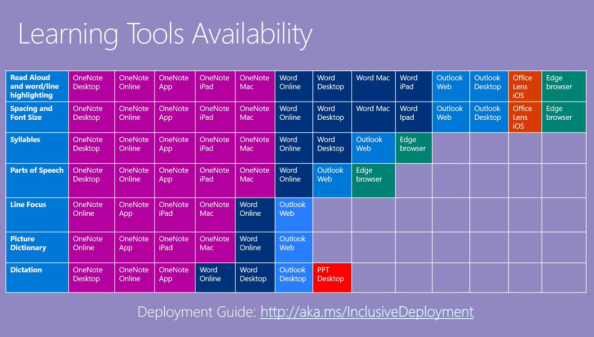 And here is the &quot;Periodic Table of Microsoft Learning Tools&quot;.  Please share broadly! #EdTechChat #mieexpert #AssistiveTech @kerszi @sdtitmas @s_bearden   http:// aka.ms/InclusiveISTE  &nbsp;  <br>http://pic.twitter.com/wDFvSEPwl3