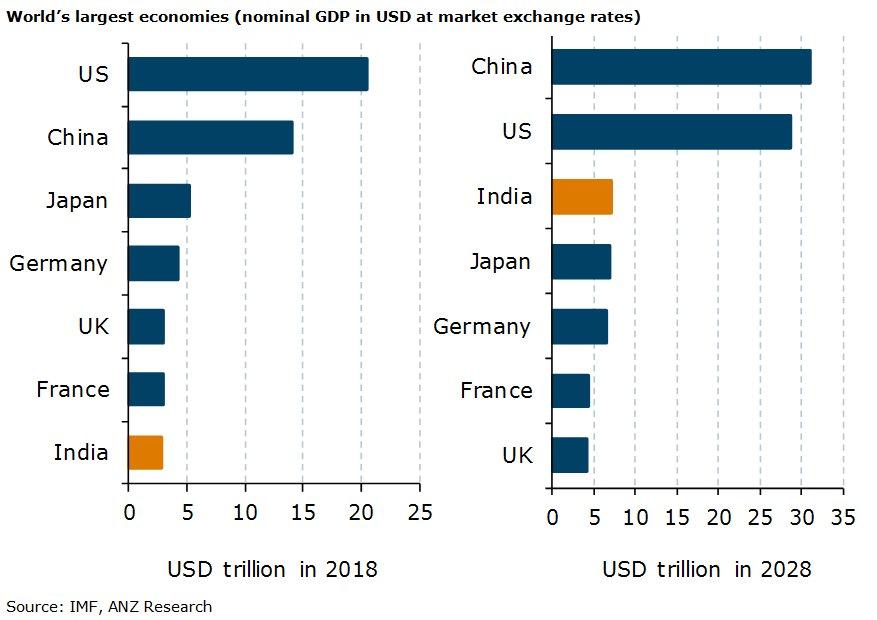 worlds largest economy billions - 877×620