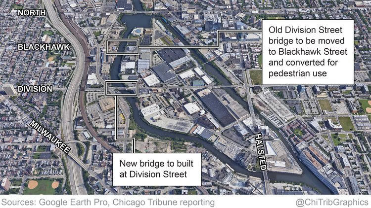 A Goose Island business organization is asking the city of Chicago if they can have the 114-year-old Division Street bridge, set to be replaced in 2020, and move it north to create a pedestrian and bike pathway at Blackhawk Street.  https:// trib.al/GS1yjVo  &nbsp;  <br>http://pic.twitter.com/MS1EpjJZ7J
