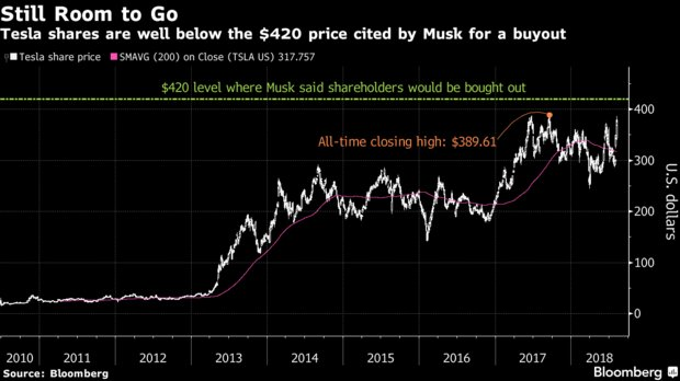 Elon Musk is working with Silver Lake, Goldman to take Tesla private https://t.co/QLso47m5Oo