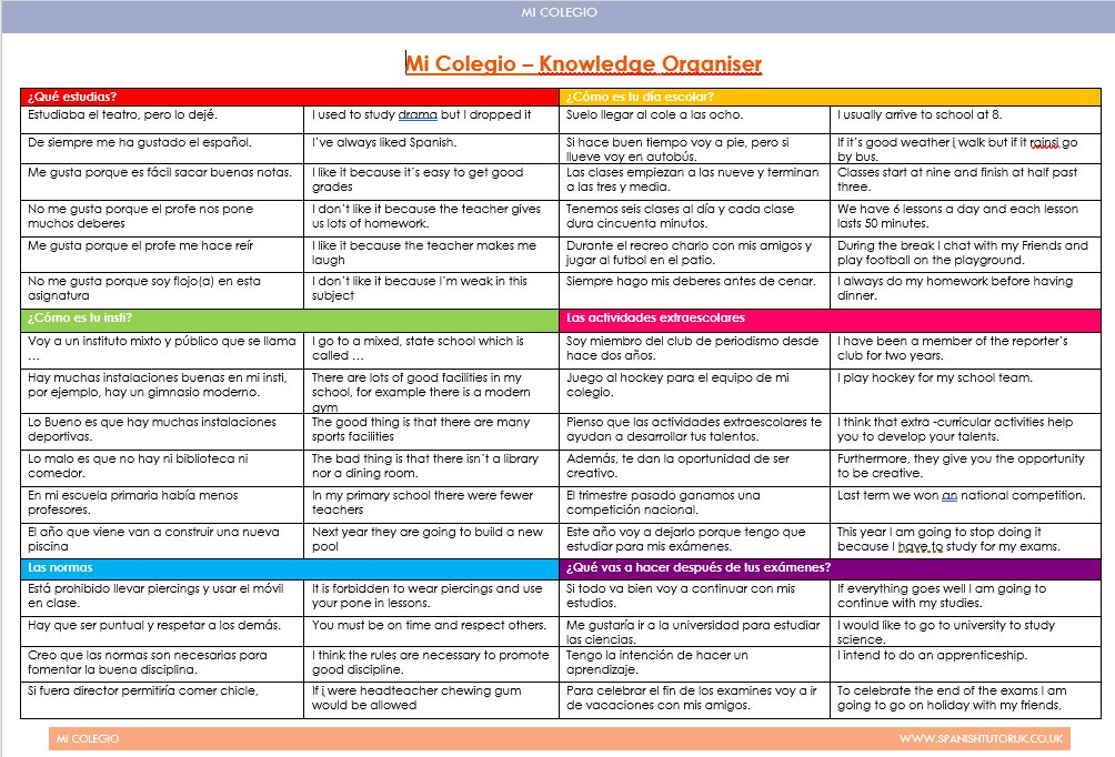 "We Teach MFL on Twitter: ""Knowledge organisers for each of the GCSE Spanish  units just been uploaded to our members area - each one comes with 3 follow  up activities to help"