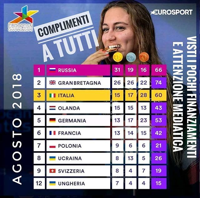 Solo su http://t.me/mteye § #europeanchampionship #european #campionatieuropei #atletica #atleticaleggera #nuoto #sport #italia #europei #europa #europei2018 #medaglia #medagliadoro #medagliere  - Ukustom