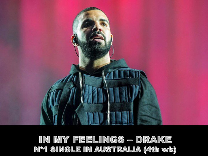 #Drake's #InMyFeelings scores a 4th week atop the Australian ARIA Singles chart! Its Drakes 17th week at #1 this year!👏1⃣🇦🇺🦘👨‍🎤👑 #DeanLewis' #BeAlright holds at #2, #5SOS' #Youngblood holds at #3 & 's  #Maroon5ft #GirlsLikeYou hol#CardiBds at #4! https://t.co/2Lt3yR3GA8