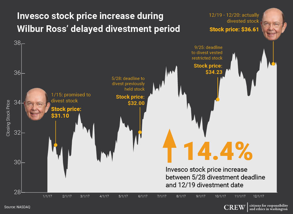 Wilbur Ross held onto stock beyond when he told the government he divested and may have violated the law. But he also turned a big profit. <br>http://pic.twitter.com/JlQVacbgVJ