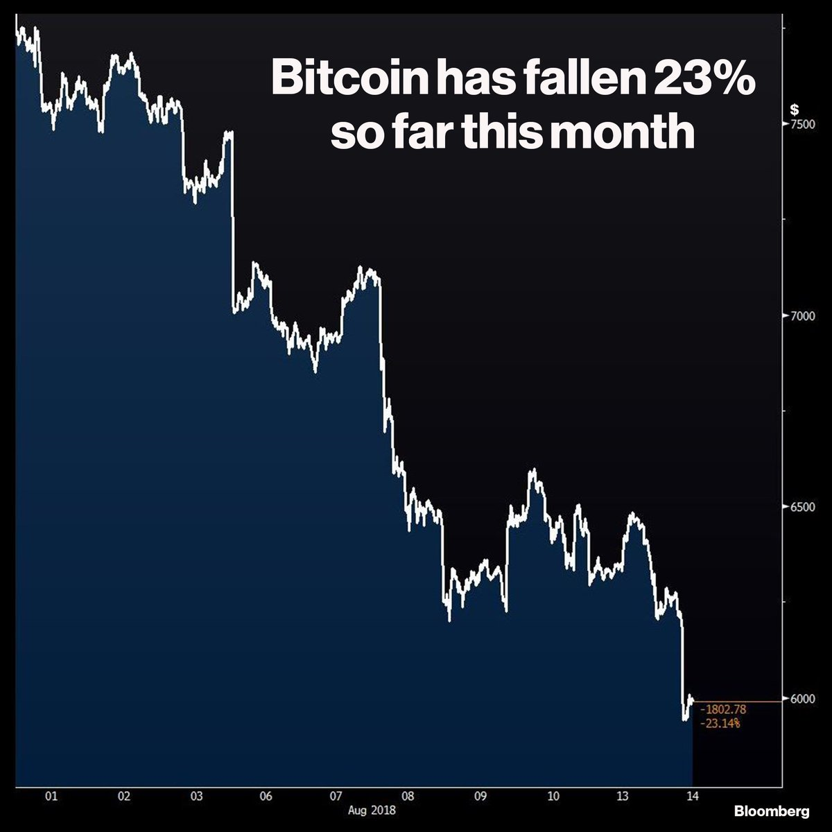 Bitcoin drops below $6,000 and dozens of other cryptocurrencies are also falling https://t.co/Gmi9sLAcHE