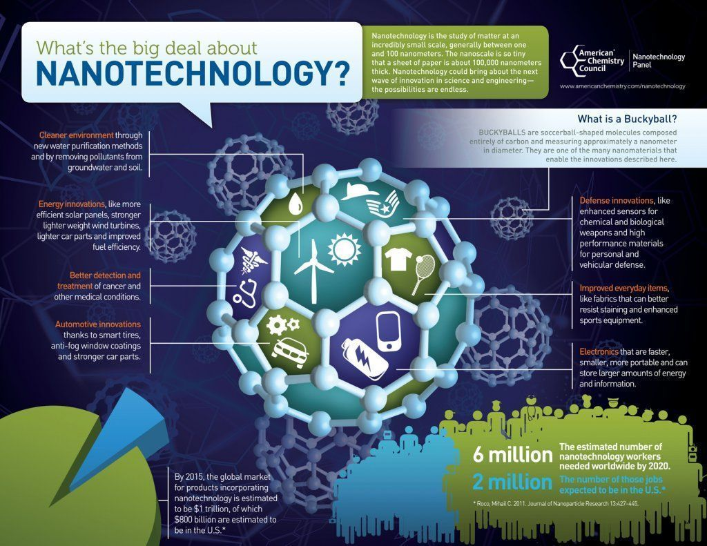 What&#39;s the Big Deal about #nanotechnology? Link &gt;&gt;  https:// buff.ly/2FxaJfI  &nbsp;   @AmChemistry @LoharPrasanna via @antgrasso #Technology #EnvironmentalHealth #energyefficiency #Automotive #innovation<br>http://pic.twitter.com/h8nTFR8HTx