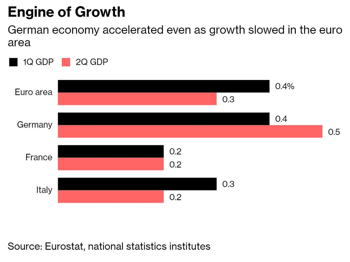 Germany&#39;s economy accelerates, driven by stronger consumption and a pickup in investment  https:// bloom.bg/2B9ZcUZ  &nbsp;  <br>http://pic.twitter.com/gVs2RFqzDb