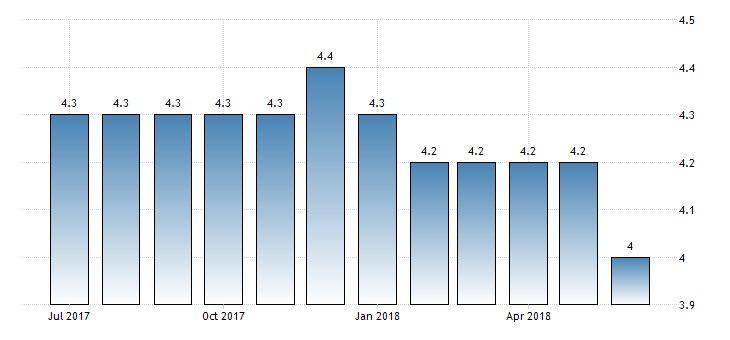 #UnitedKingdom #Unemployment Rate at 4.0%  https://t.co/7v4vDCSJH1