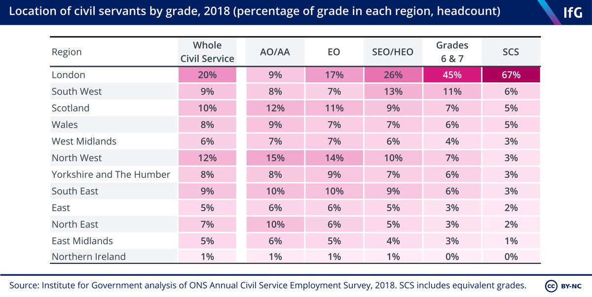 Institute For Gov On Twitter Where Do Civil Servants Work What Types Of Civil Service Jobs Are There In Different Parts Of The Country And How Does Job Satisfaction Vary By Region