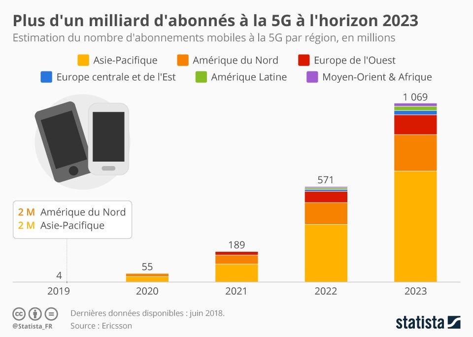 #mobile : + d'1 milliard d'abonnés à la #5G a l'horizon 2023 #mbadmb  - FestivalFocus