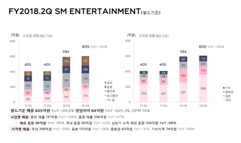 sm earns more money from merchandise than albums, digital sales, tours and ads ugh Suck Money entertainment indeed <br>http://pic.twitter.com/b3vATxy82N