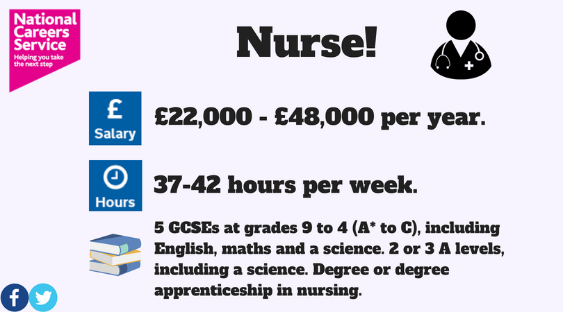 National Careers On Twitter Did You Know That Nurse Is One Of Our Most Searched Job Profiles On Our Website Find Out More About Careers In Nursing And Nursing Apprenticeships Here