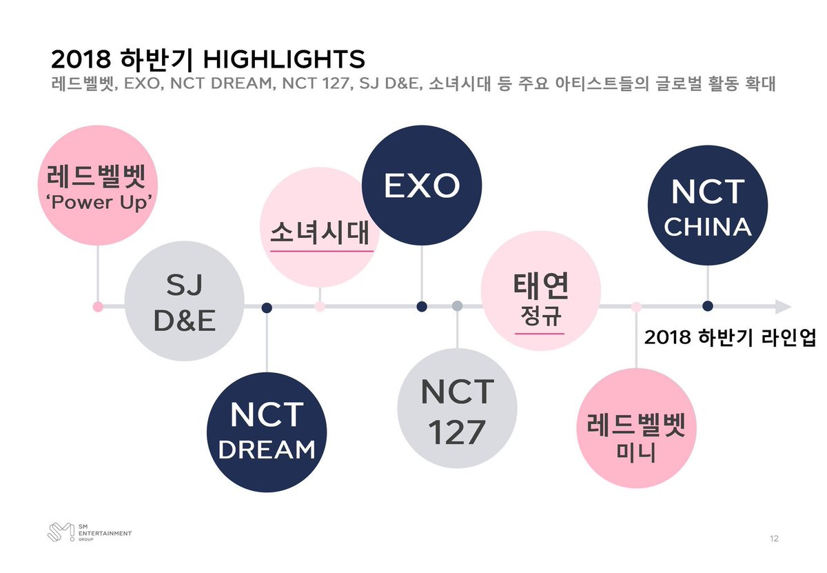 SNSD&#39;s Unit debut will happen after NCT Dream&#39;s comeback and just before EXO. Wonder if the space in the timeline means how long their promotions will be before EXO or if it&#39;s an stylistic choice for the graphic    https:// m.stock.naver.com/item/main.nhn# /stocks/041510/ir/BOARD15714 &nbsp; … <br>http://pic.twitter.com/YyMwDy4c7i