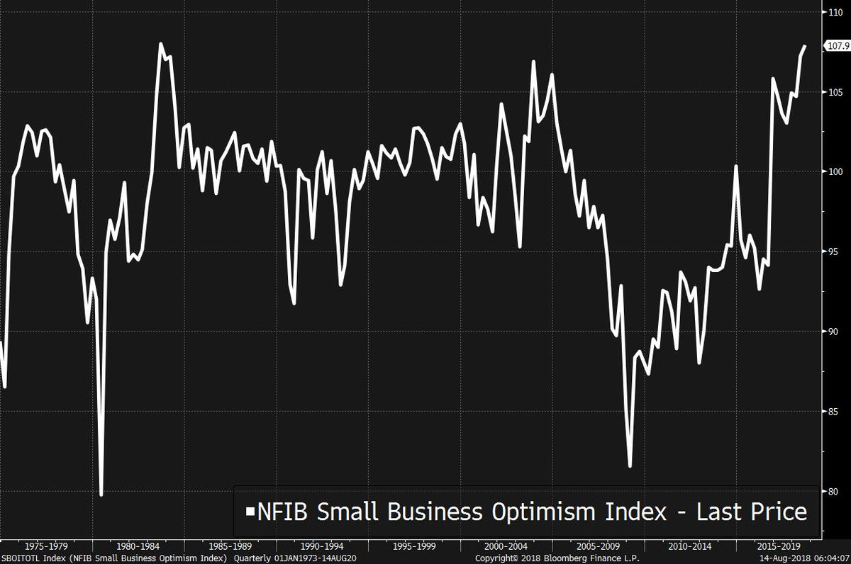 No tariff anxiety here...   'The Small Business Optimism Index marked its second highest level in the survey's 45-year history' https://t.co/AeWz6cpVfM