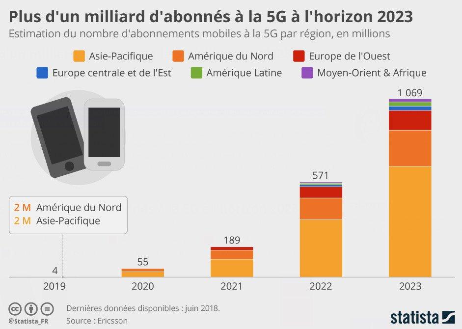 #Téléchirurgie, #voitures #autonomes : le gouvernement souhaite voir les promesses de la #5G se réaliser le plus vite possible !  - FestivalFocus