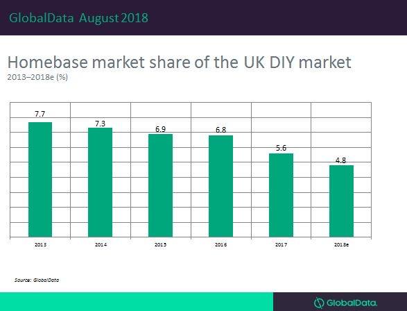 Maureen Hinton On Twitter How Much Diy Market Share Has Homebase