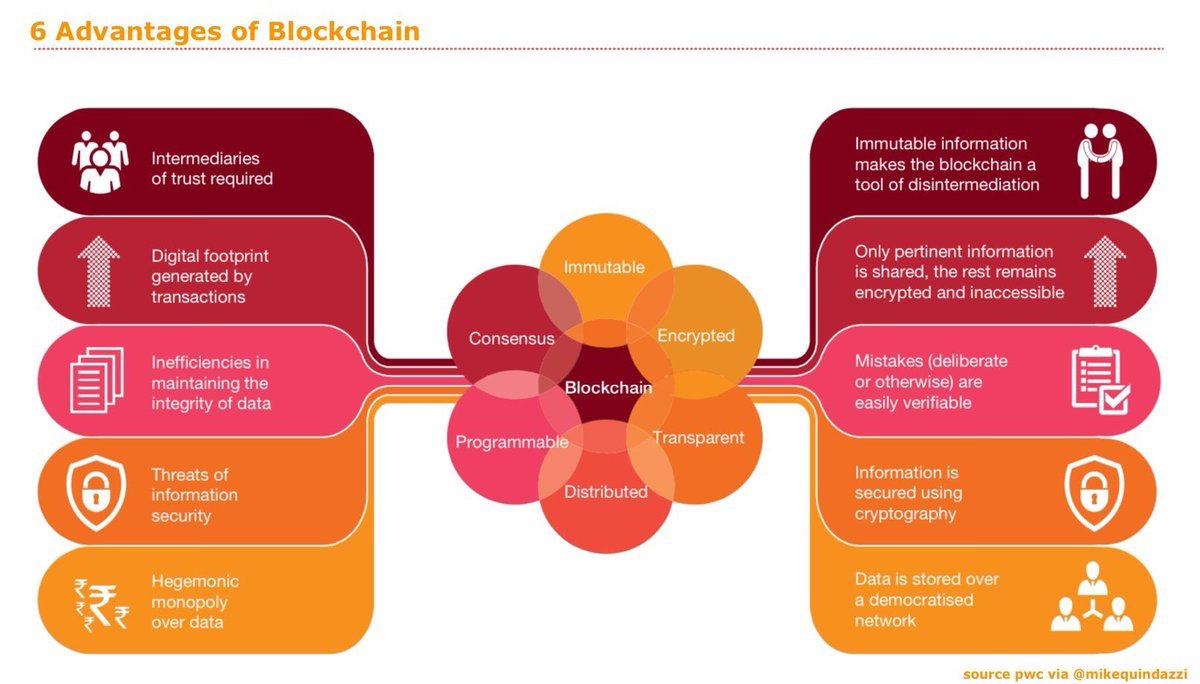 6 Advantages of #Blockchain #INFOGRAPHICS by @mikequindazzi @pwc | #Cryptocurrency #Bitcoin #IoT #InternetOfThings #Smartcities #BigData #AI #ArtificialIntelligence #CyberSecurity #Fintech #RT cc: @helene_wpli  @GOGLINJF @Fisher85M . MT #ai #ml #dl #iot #infographics<br>http://pic.twitter.com/DwIBj93KeN