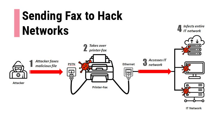Remote hackers can compromise your entire network just by sending you a Fax message  https://t.co/2gMcODVM2L  Check out video demonstration and learn how the 'Faxploit' attack works.