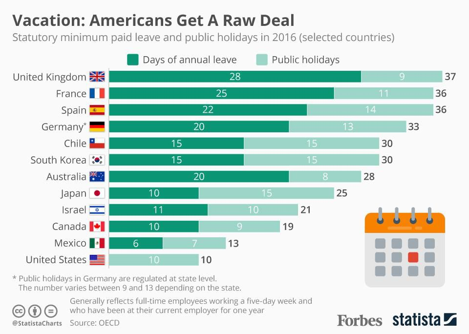 While people in Spain and France hit the beaches during the summer, most Americans will be stuck at their desks  http:// on.forbes.com/6012DQ1mC  &nbsp;  <br>http://pic.twitter.com/qlX7f8kf4X