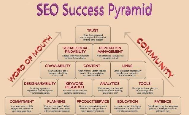&quot;SEO Success Pyramid&quot;#InternetMarketing #MakeYourOwnLane #Mgvip #Defstar5 #SocialMedia #Contentmarketing #GrowthHacking #SocialMediaMarketing #Onlinemarketing #Emailmarketing #Videomarketing #SPDC<br>http://pic.twitter.com/ucMXNesfk0