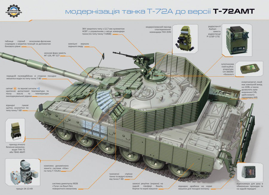 T-72 ΜΒΤ modernisation and variants - Page 20 Dkk-QohXoAAHTe6