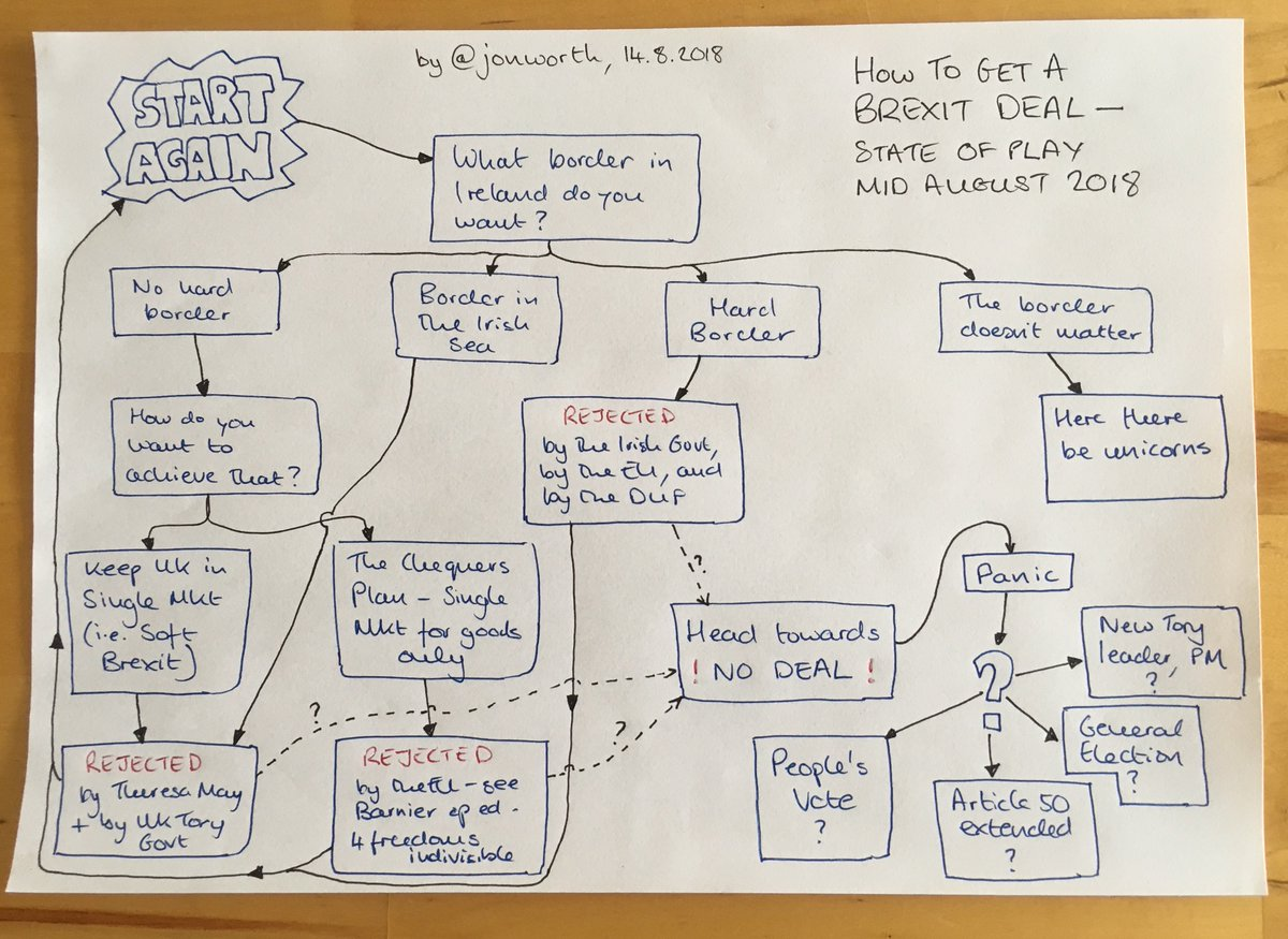 How to get a #Brexit deal - the flow diagram, based on where things are at the moment <br>http://pic.twitter.com/jLDQh8NqGT