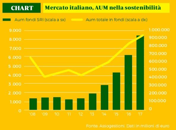 Valore di mercato fondi #SRI vs totale. La crescita dimostra che gli investitori sono sempre più attenti alla #sostenibilità.Scarica il nostro speciale con il commento di M. Mazzoleni (@Assogestioni):  http:// www.focusrisparmio.com  - Ukustom
