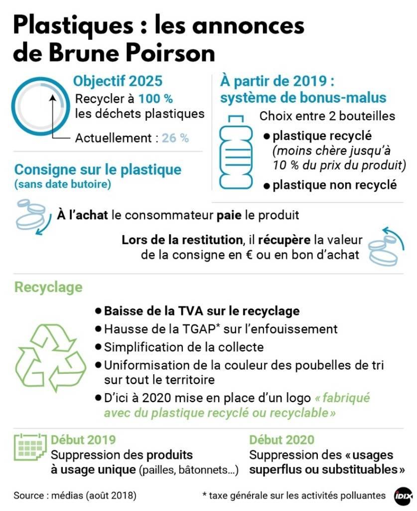Emballages : Les annonces de Brune Poirson https://t.co/9K7raZfwXQ