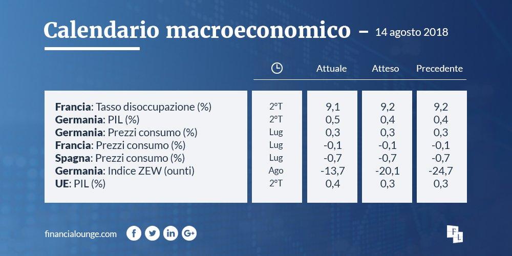 Cresce il PIL in #Europa e in #Germania, dove salgono i prezzi al consumo, a differenza di #Spagna e #Francia  - Ukustom
