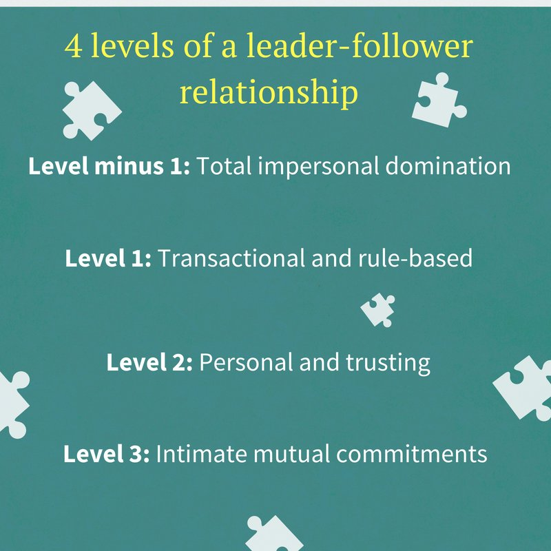 summary of leaders and followers The themes and theory of leadership james macgregor burns and the philosophy of leadership by matthew r fairholm director of leadership studies and development, cemm.