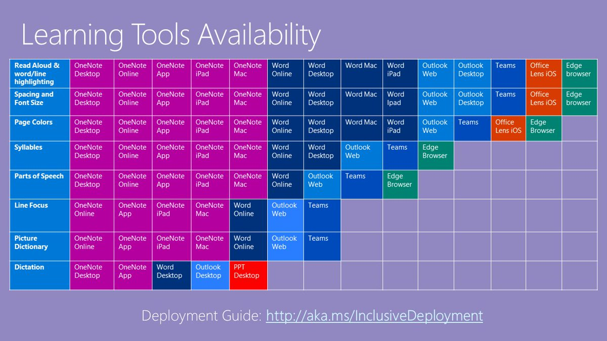 Do you know about @MicrosoftEDU&#39;s FREE #accessibility tools?  Check out the Periodic Table of Learning Tools from @mtholfsen and read #MIEExpert @kerszi&#39;s amazing blog post,  http:// ow.ly/KIFi50idCxZ  &nbsp;  , to learn more.<br>http://pic.twitter.com/XzJae3LGbM