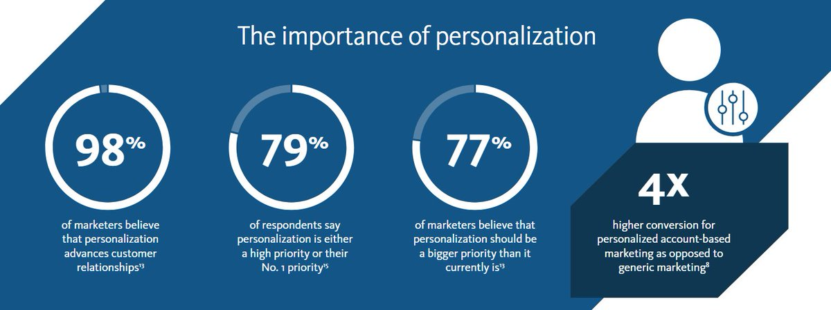 #Personalization is important – according to our new infographic, there are four times higher conversion rates for those that use personalized account-based marketing. Learn more:   http:// siteco.re/2OhS2Rp  &nbsp;  <br>http://pic.twitter.com/ivFmwNcZFV