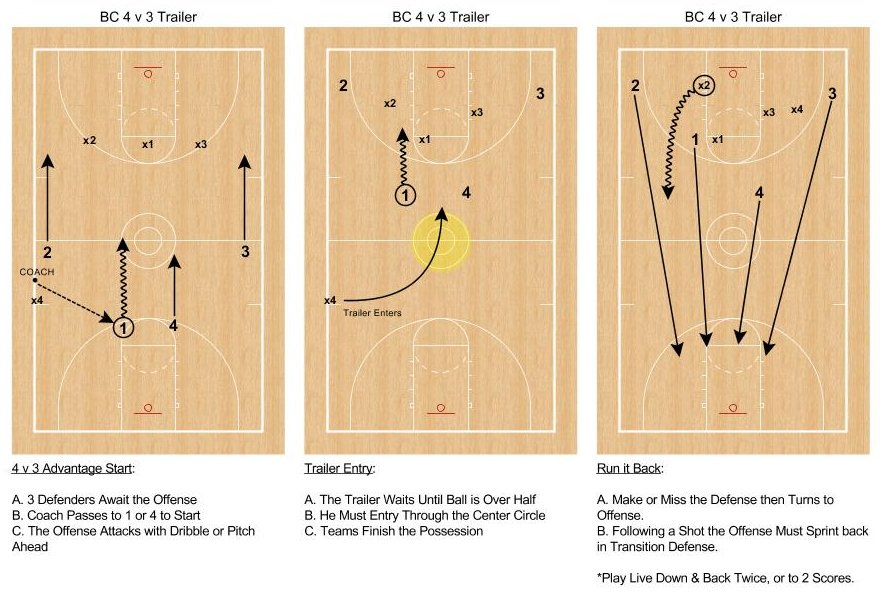 This is the other Advantage Transition Drill that I really liked from the Boston College Fast Break Concepts Video. Start with an advantage, Use it to Score, get back on defense. #FindUseCreate #Flow   https://www. youtube.com/watch?v=4xlQA- VR-20 &nbsp; … <br>http://pic.twitter.com/Tpjihx91El