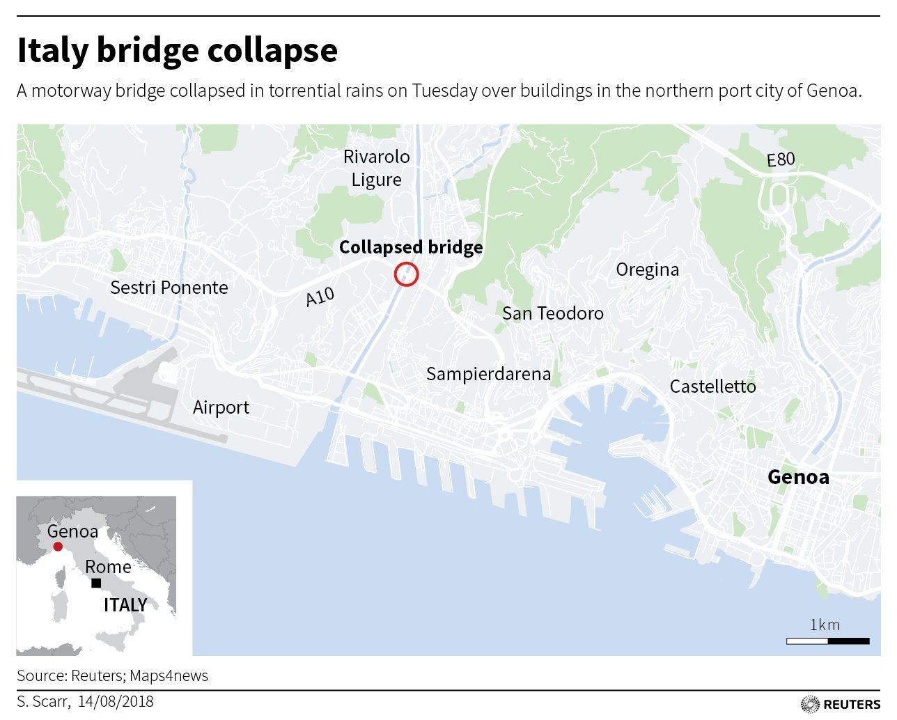 Motorway bridge in #Genoa, Italy collapses in heavy rains, killing at least 35 https://t.co/MdClZKyMbB https://t.co/J1RZF5ICTA